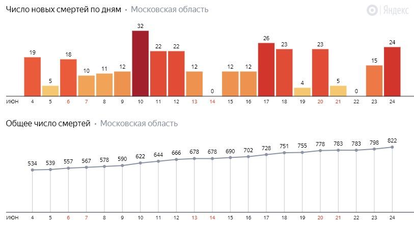 Число новых смертей от коронавируса COVID-19 по дням в Московской области на 24 июня 2020 года