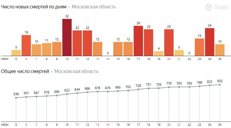 Число новых смертей от коронавируса COVID-19 по дням в Московской области на 25 июня 2020 года