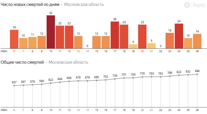 Число новых смертей от коронавируса COVID-19 по дням в Московской области на 26 июня 2020 года