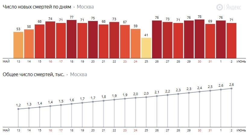 Число новых смертей от коронавируса COVID-19 по дням в Москве на 2 июня 2020 года