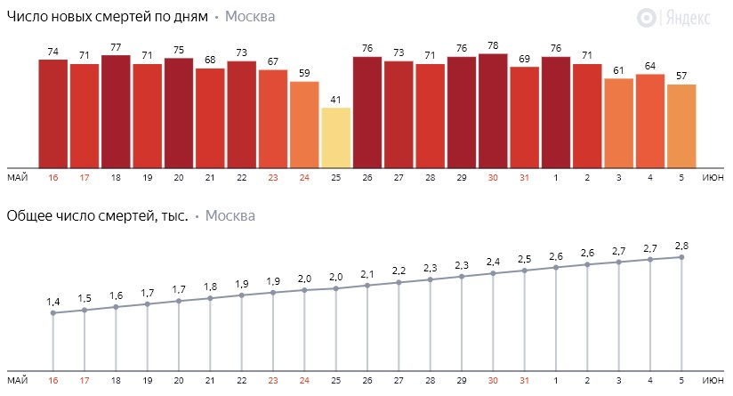 Число новых смертей от коронавируса COVID-19 по дням в Москве на 5 июня 2020 года