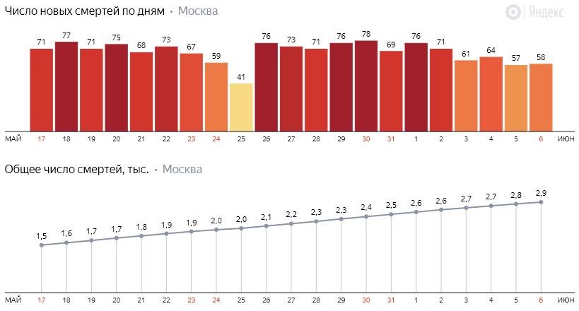 Число новых смертей от коронавируса COVID-19 по дням в Москве на 6 июня 2020 года