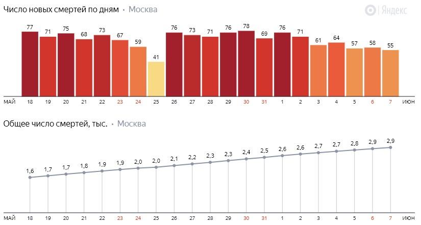 Коронавирус в Москве 7 июня: сколько заболевших и умерших на сегодня, последние новости