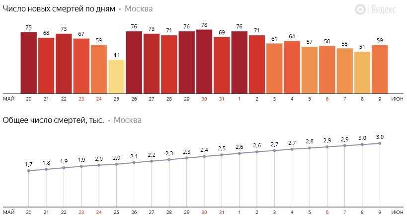 Число новых смертей от коронавируса COVID-19 по дням в Москве на 9 июня 2020 года