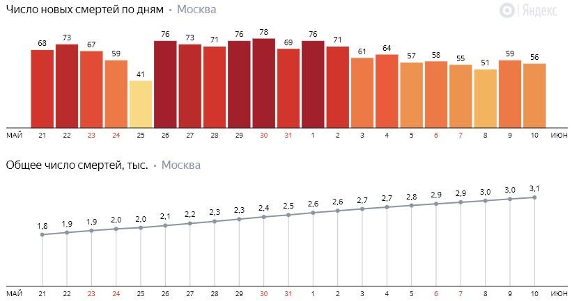 Число новых смертей от коронавируса COVID-19 по дням в Москве на 10 июня 2020 года