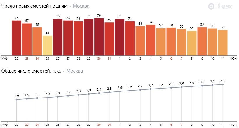 Число новых смертей от коронавируса COVID-19 по дням в Москве на 12 июня 2020 года