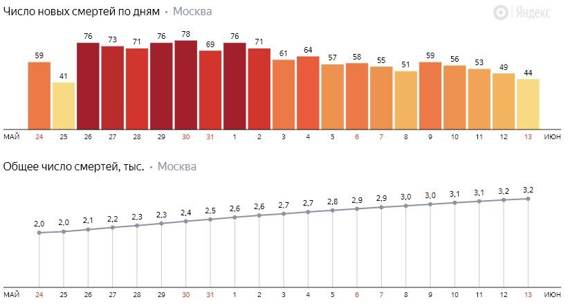 Число новых смертей от коронавируса COVID-19 по дням в Москве на 13 июня 2020 года