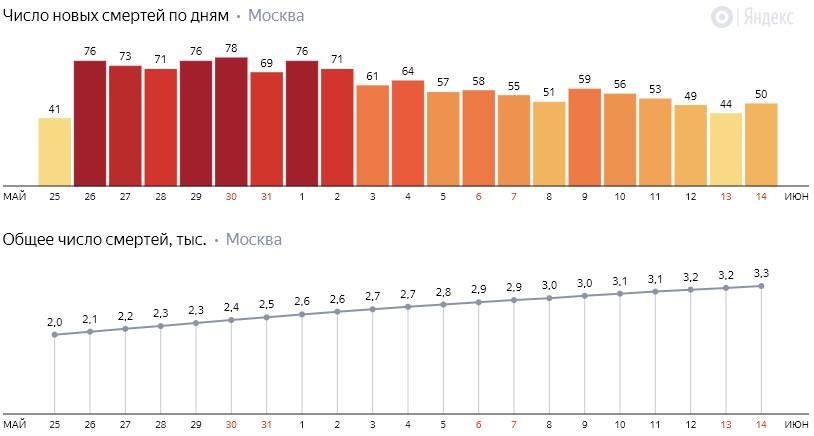 Число новых смертей от коронавируса COVID-19 по дням в Москве на 14 июня 2020 года