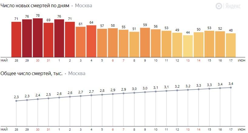Число новых смертей от коронавируса COVID-19 по дням в Москве на 17 июня 2020 года