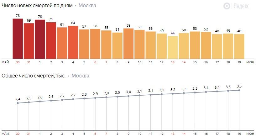 Число новых смертей от коронавируса COVID-19 по дням в Москве на 19 июня 2020 года