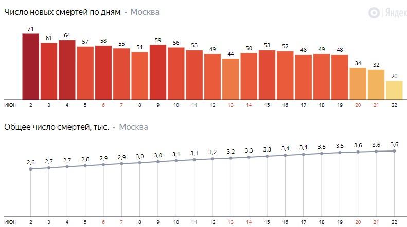 Число новых смертей от коронавируса COVID-19 по дням в Москве на 22 июня 2020 года