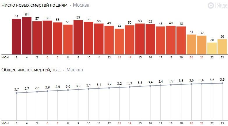 Число новых смертей от коронавируса COVID-19 по дням в Москве на 23 июня 2020 года