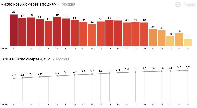 Число новых смертей от коронавируса COVID-19 по дням в Москве на 24 июня 2020 года