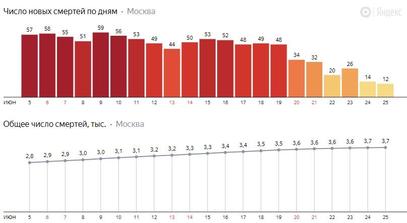Число новых смертей от коронавируса COVID-19 по дням в Москве на 25 июня 2020 года