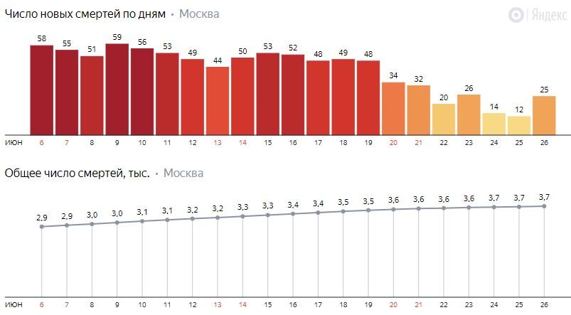 Число новых смертей от коронавируса COVID-19 по дням в Москве на 26 июня 2020 года