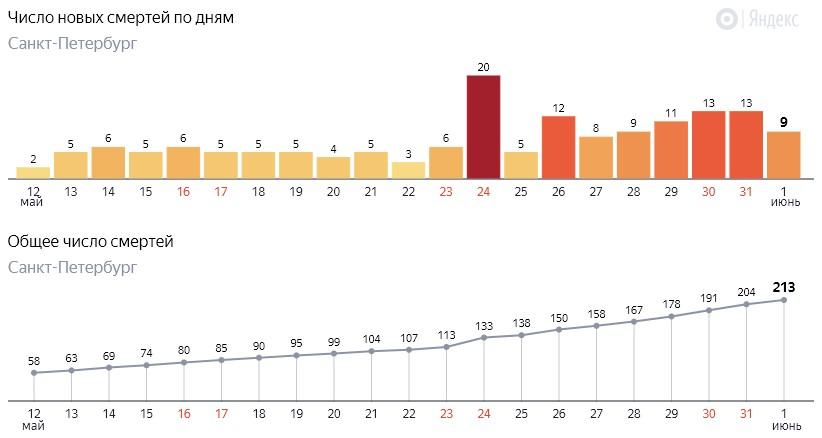 Число новых смертей от коронавируса COVID-19 по дням в Петербурге на 1 июня 2020 года