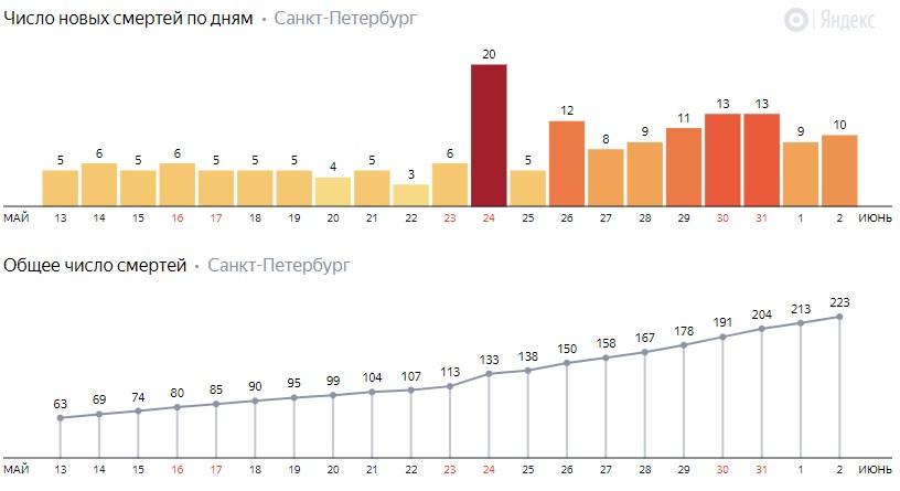 Число новых смертей от коронавируса COVID-19 по дням в Петербурге на 2 июня 2020 года