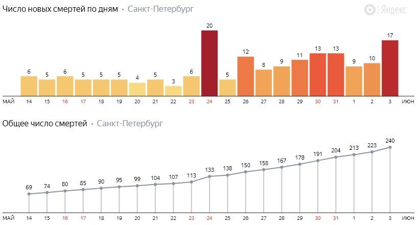 Число новых смертей от коронавируса COVID-19 по дням в Петербурге на 3 июня 2020 года