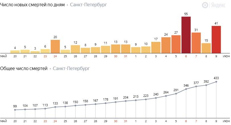 Число новых смертей от коронавируса COVID-19 по дням в Петербурге на 9 июня 2020 года