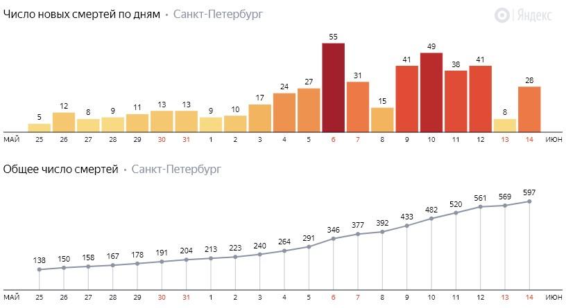 Число новых смертей от коронавируса COVID-19 по дням в Петербурге на 14 июня 2020 года