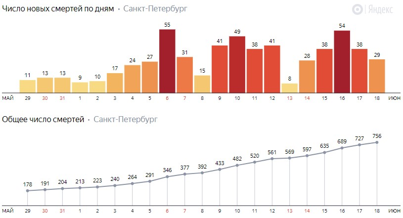 Число новых смертей от коронавируса COVID-19 по дням в Петербурге на 18 июня 2020 года