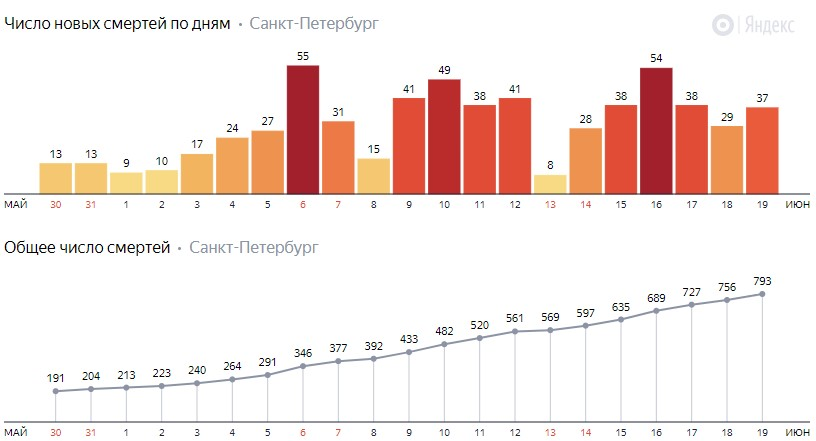 Число новых смертей от коронавируса COVID-19 по дням в Петербурге на 19 июня 2020 года