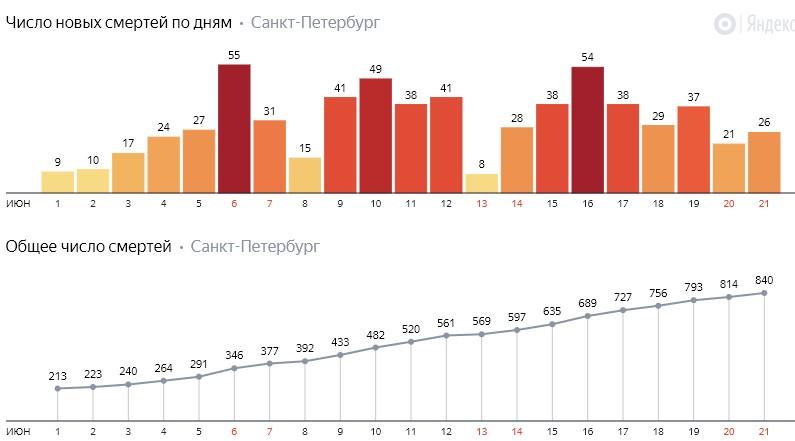 Число новых смертей от коронавируса COVID-19 по дням в Петербурге на 21 июня 2020 года