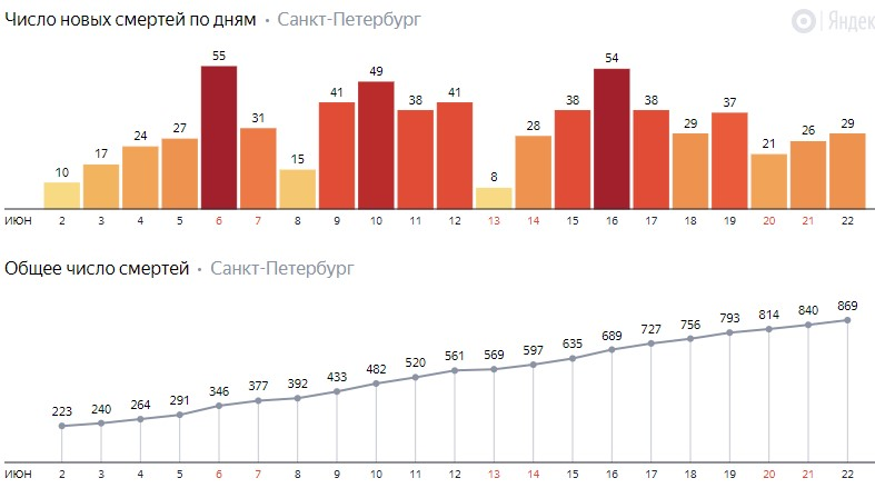 Число новых смертей от коронавируса COVID-19 по дням в Петербурге на 22 июня 2020 года