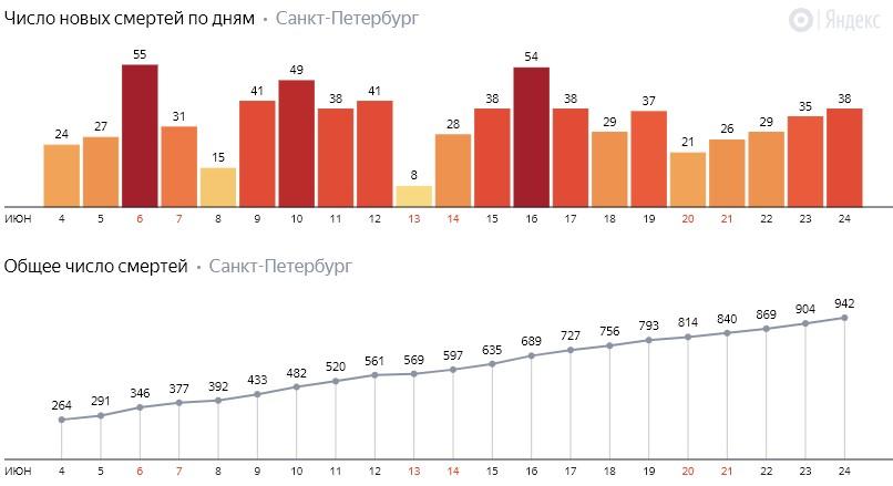 Число новых смертей от коронавируса COVID-19 по дням в Петербурге на 24 июня 2020 года