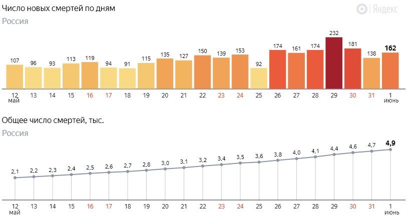 Число новых смертей от коронавируса COVID-19 по дням в России от 1 июня 2020 года