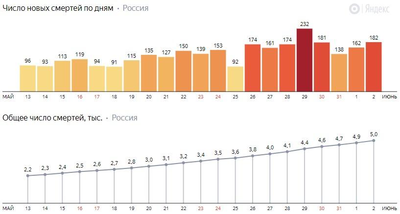 Число новых смертей от коронавируса COVID-19 по дням в России от 2 июня 2020 года