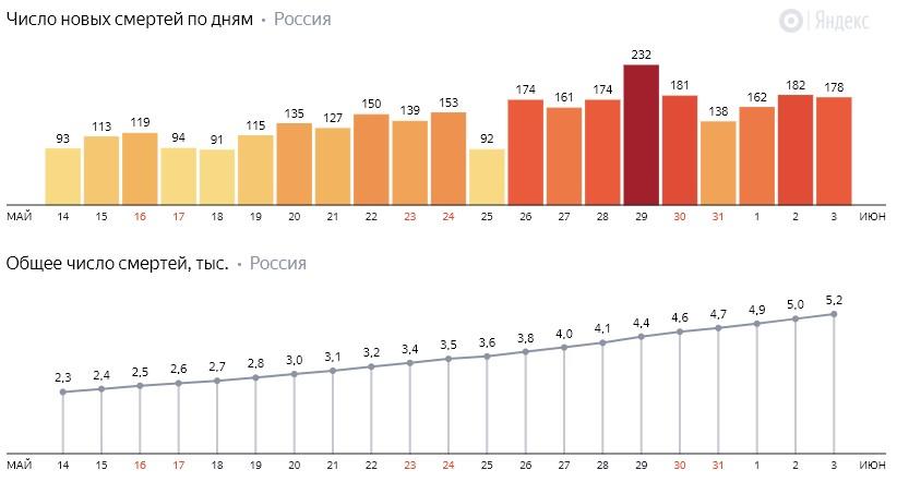 Число новых смертей от коронавируса COVID-19 по дням в России от 3 июня 2020 года