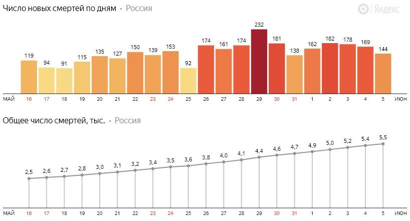 Число новых смертей от коронавируса COVID-19 по дням в России от 5 июня 2020 года