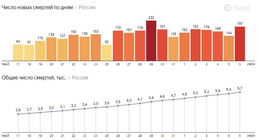 Число новых смертей от коронавируса COVID-19 по дням в России от 6 июня 2020 года