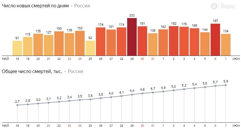 Число новых смертей от коронавируса COVID-19 по дням в России от 7 июня 2020 года
