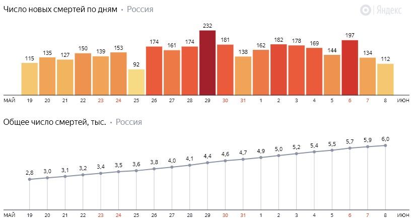 Число новых смертей от коронавируса COVID-19 по дням в России от 8 июня 2020 года