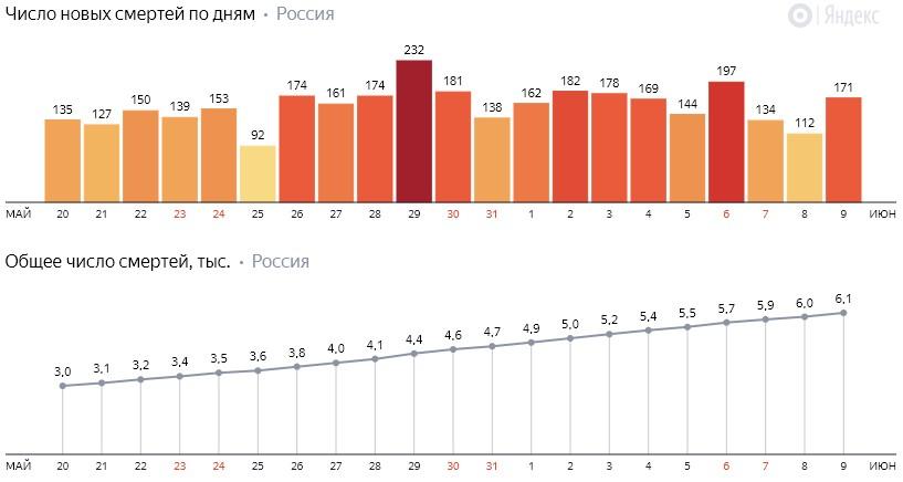 Число новых смертей от коронавируса COVID-19 по дням в России от 9 июня 2020 года
