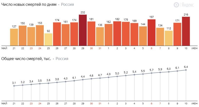 Число новых смертей от коронавируса COVID-19 по дням в России от 10 июня 2020 года