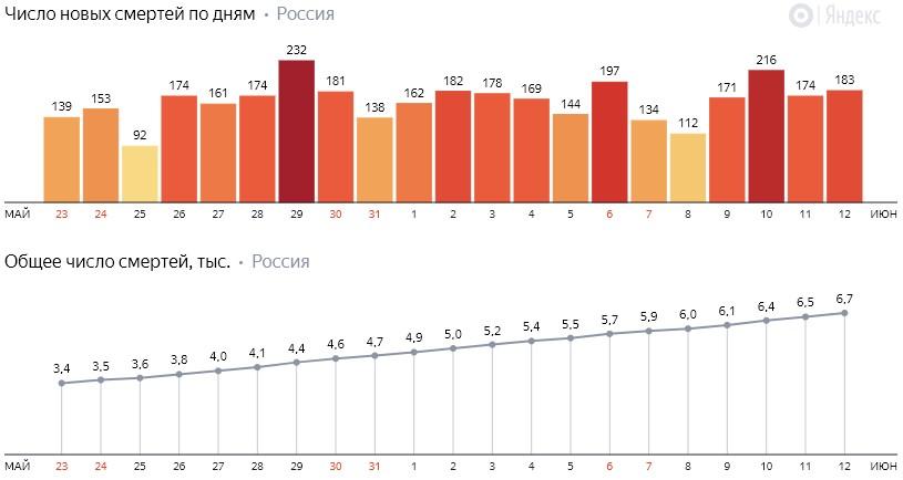 Число новых смертей от коронавируса COVID-19 по дням в России от 12 июня 2020 года