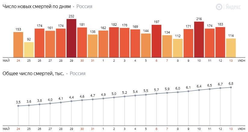 Число новых смертей от коронавируса COVID-19 по дням в России от 13 июня 2020 года
