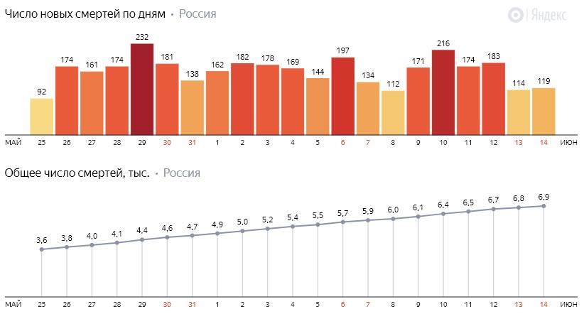 Число новых смертей от коронавируса COVID-19 по дням в России от 14 июня 2020 года