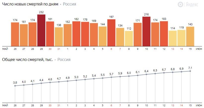 Число новых смертей от коронавируса COVID-19 по дням в России от 15 июня 2020 года