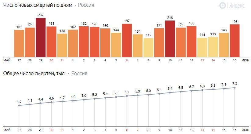 Число новых смертей от коронавируса COVID-19 по дням в России от 16 июня 2020 года