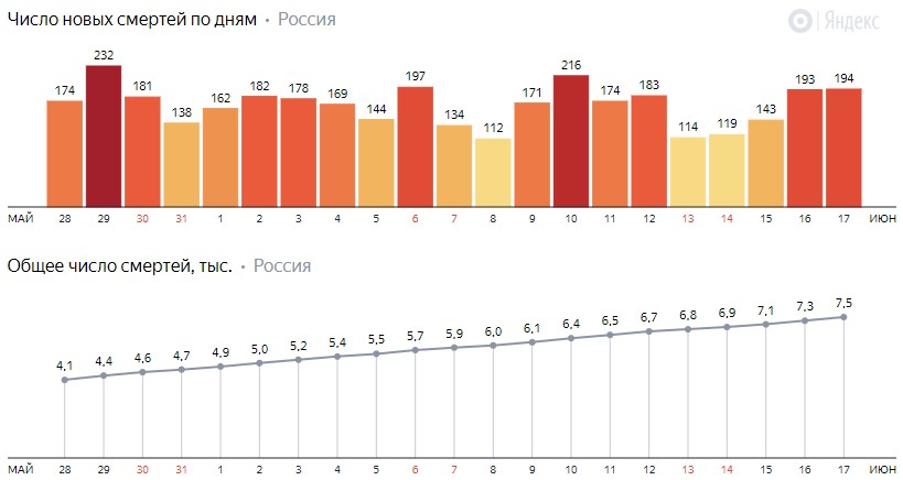 Число новых смертей от коронавируса COVID-19 по дням в России от 17 июня 2020 года