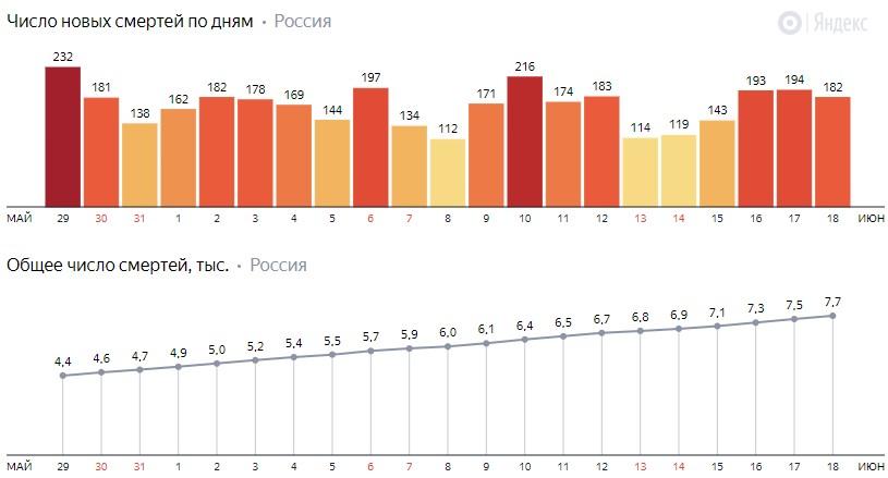 Число новых смертей от коронавируса COVID-19 по дням в России от 18 июня 2020 года