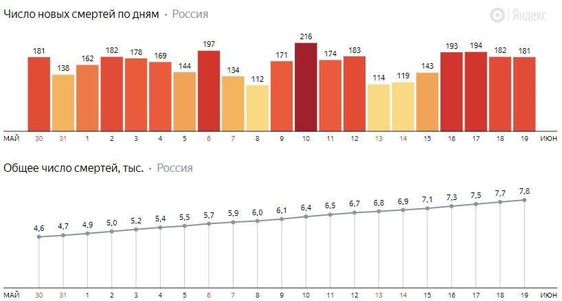 Число новых смертей от коронавируса COVID-19 по дням в России от 19 июня 2020 года