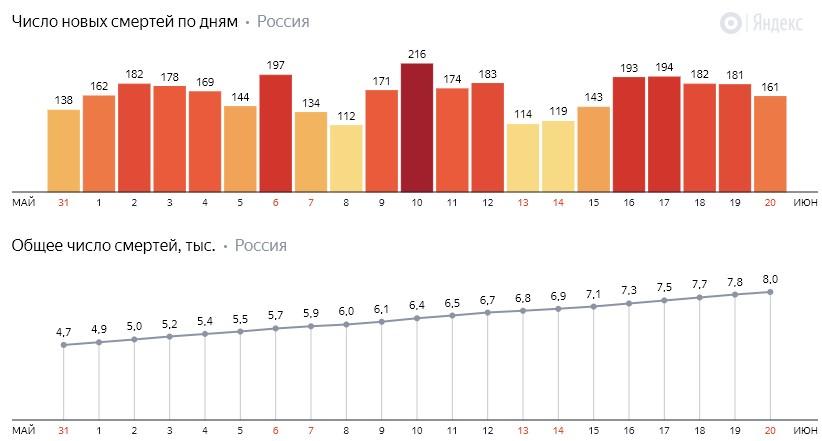 Число новых смертей от коронавируса COVID-19 по дням в России от 20 июня 2020 года