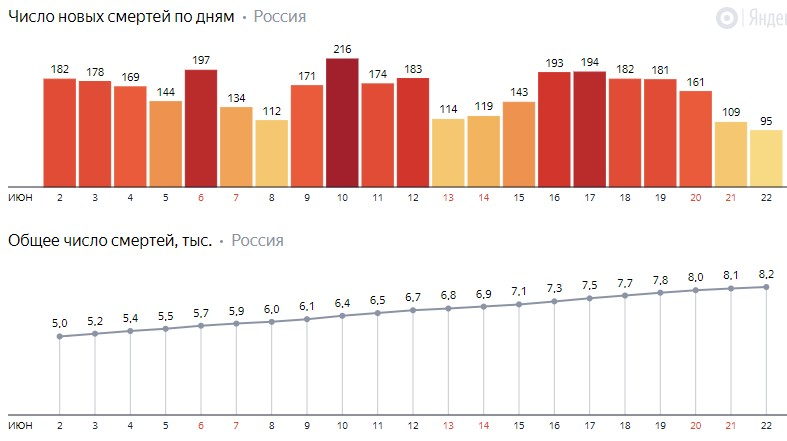 Число новых смертей от коронавируса COVID-19 по дням в России от 22 июня 2020 года