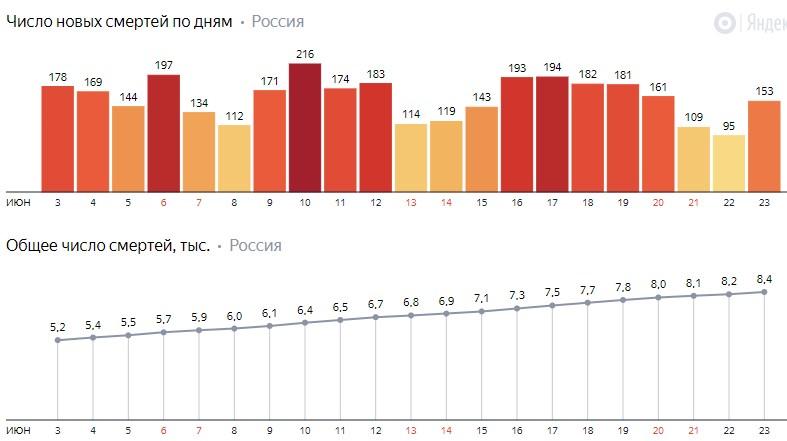 Число новых смертей от коронавируса COVID-19 по дням в России от 23 июня 2020 года
