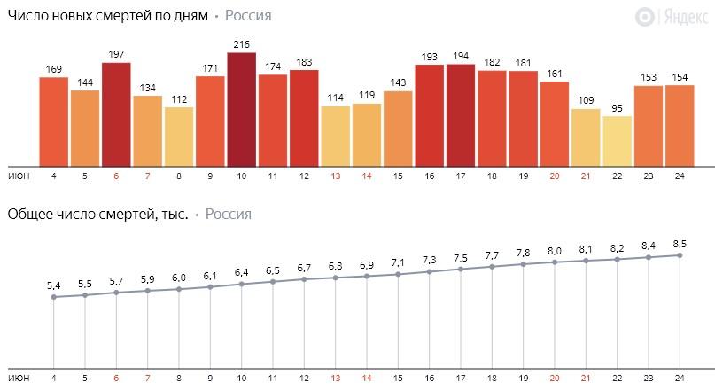 Число новых смертей от коронавируса COVID-19 по дням в России от 24 июня 2020 года